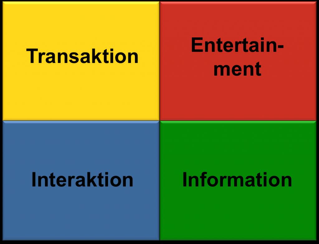 EITI-Modell - die vier Funktionen
