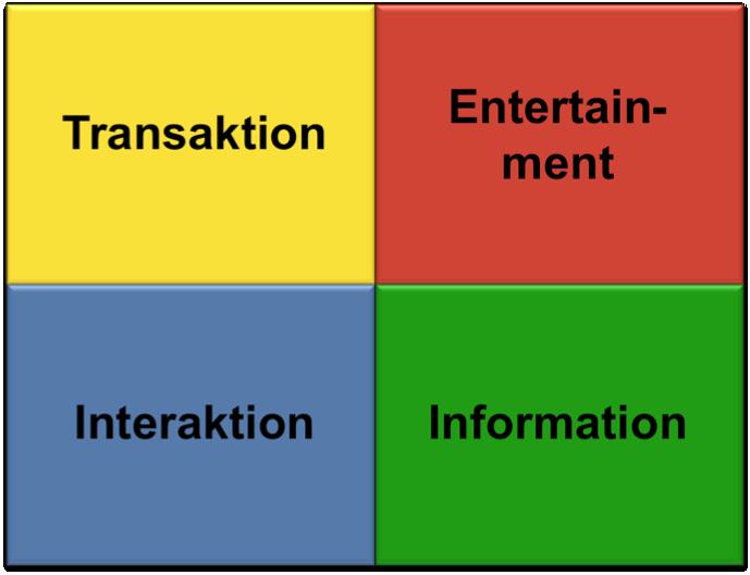 EITI-Modell