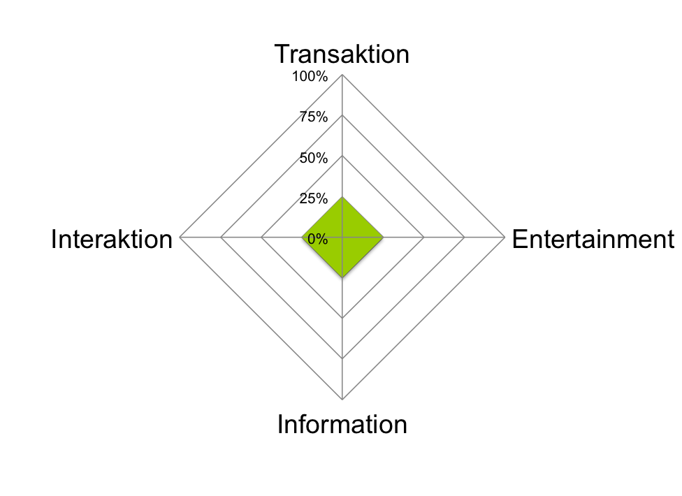 EITI-Modell-Gleichverteilung